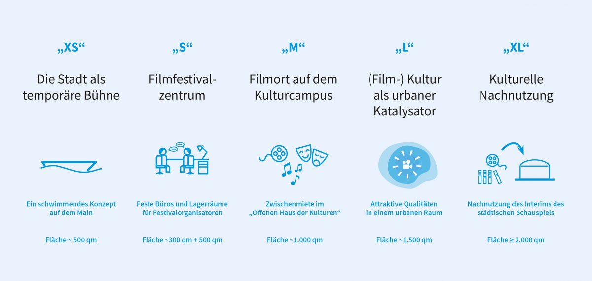 Ein Filmfestivalhaus für Frankfurt